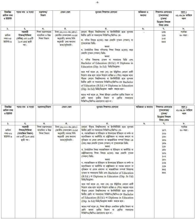 BPSC Non-Cadre Job Circular 2018