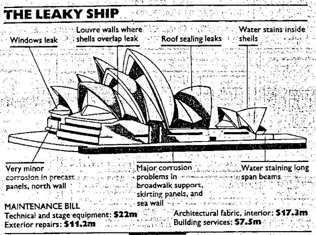 15 Things You Probably Didn't Know About Utzon's Sydney Opera