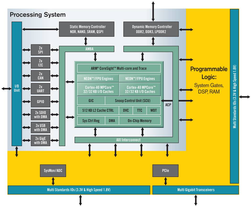 architecture software block diagram electrical control panel wiring xilinx unveils zynq extensible processing platform chips