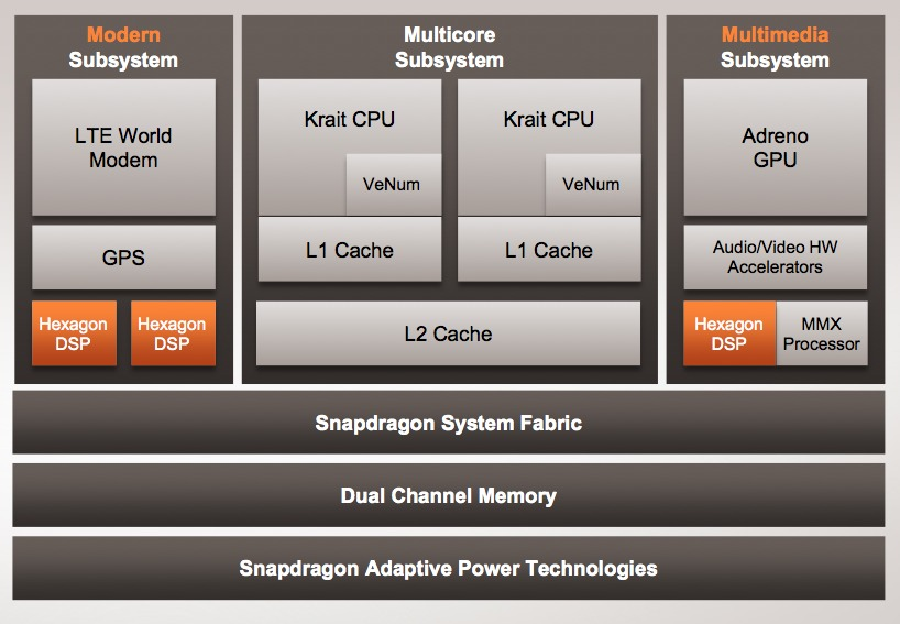 architecture software block diagram 4g63 wiring qdsp6 v4: qualcomm gives customers and developers programming access to its dsp core | berkeley ...