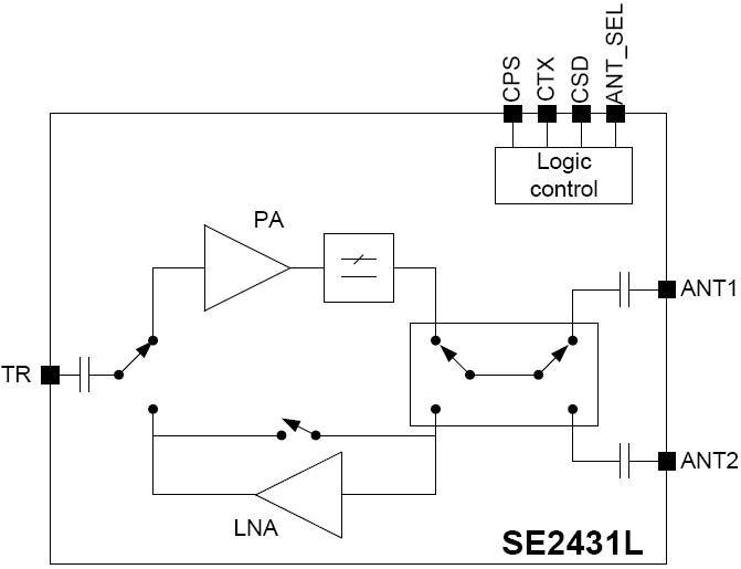 SE2431L 2.4 GHz ZigBee/802.15.4 Front-End Module