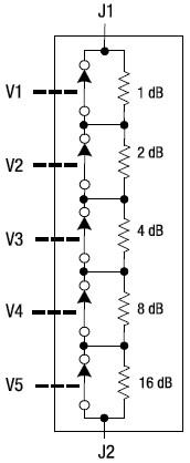 SKY12323-303LF 0.5-3.0 GHz Five-Bit Digital Attenuator (1