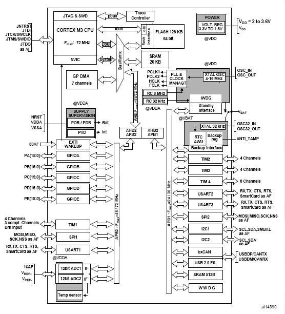 意法STM32系列获ARM RealView微控制器开发工具包支持 ST意法STM32 技术支持中心