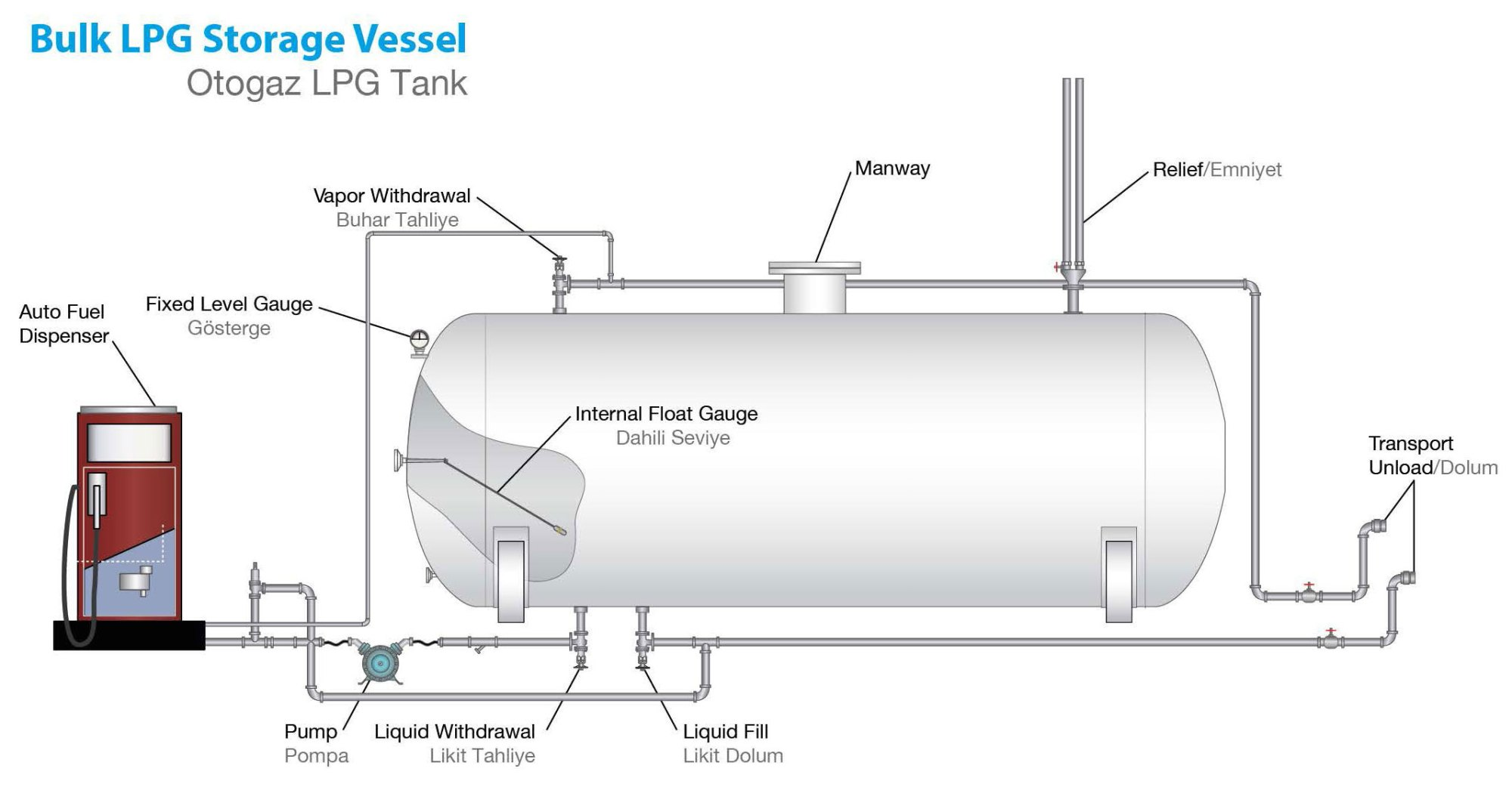 hight resolution of autogas fuel system diagram wiring diagram featured autogas fuel system diagram