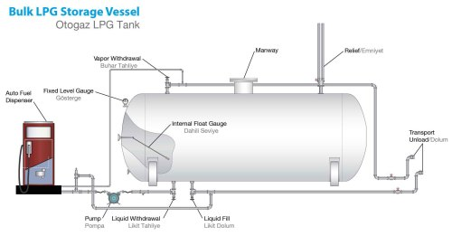 small resolution of autogas fuel system diagram wiring diagram featured autogas fuel system diagram