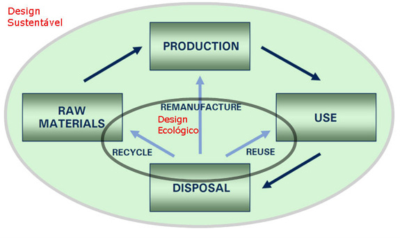 "Ciclo de vida do site ""product development for the environment"" modificado pelo autor"