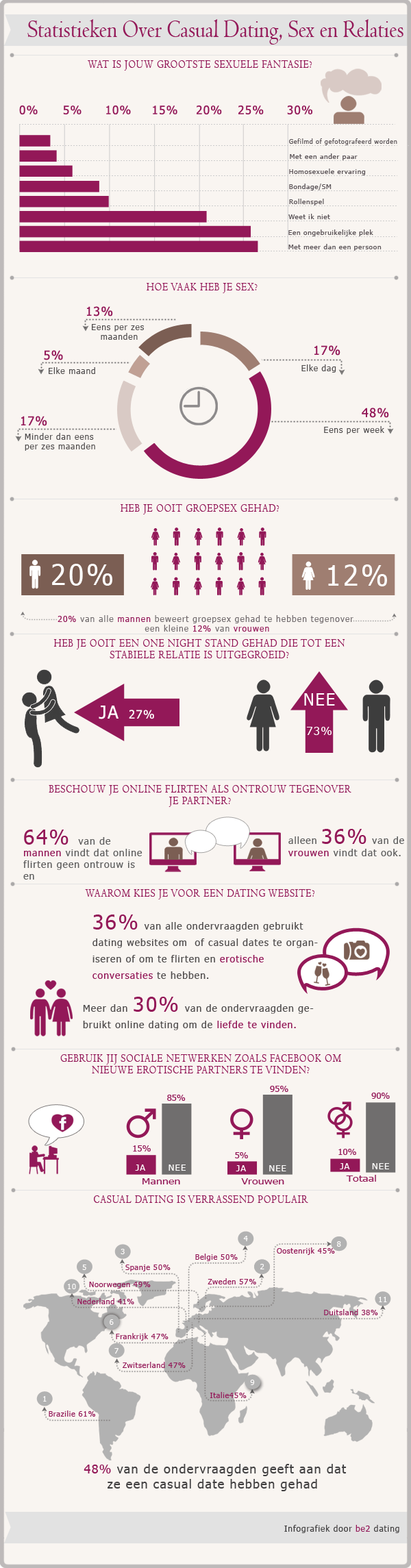 Statistics on Casual Dating, Sex and Relationships