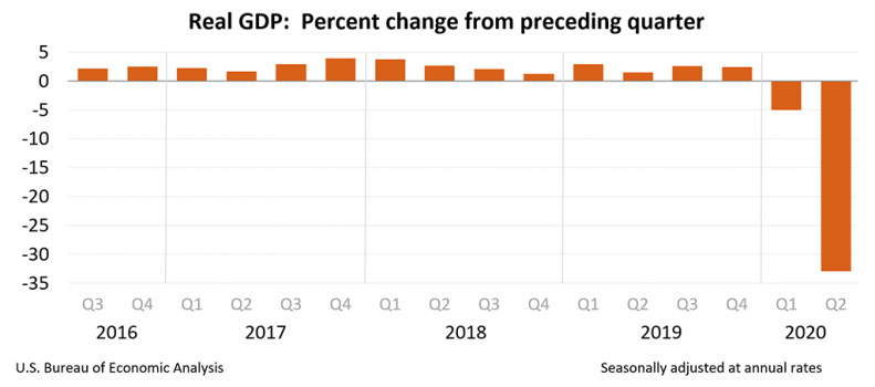 Chart showing Real GDP: Percent change from preceding quarter