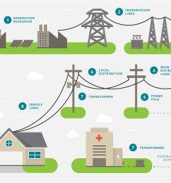 generation sources power plants transmission  [ 2258 x 1492 Pixel ]