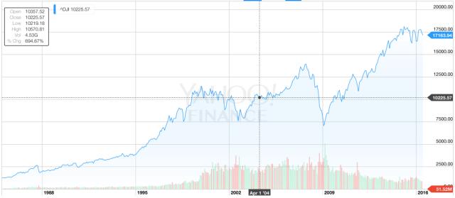 DJIA Courtesy Yahoo Finance