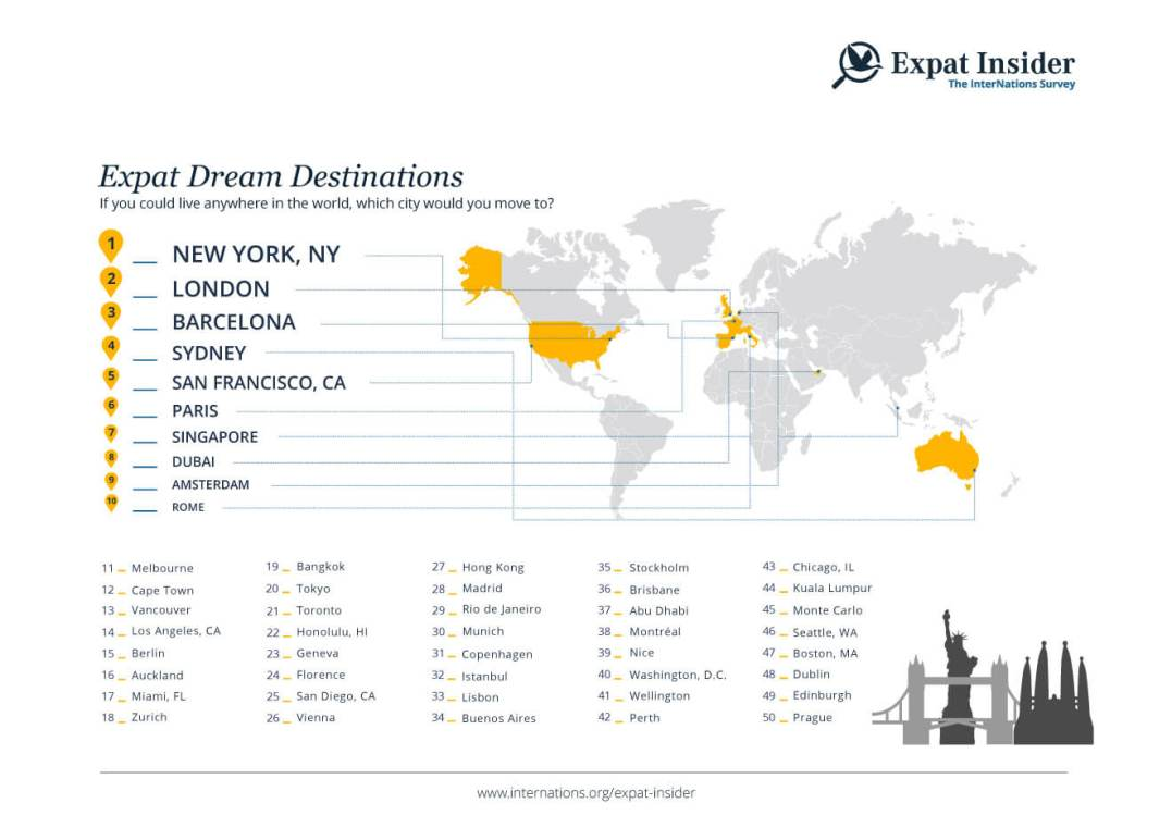 Top Expat Destinations Country Destinations of 2015