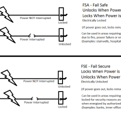 most electric locks have the option to be fail safe fsa or fail secure fse  [ 1457 x 760 Pixel ]