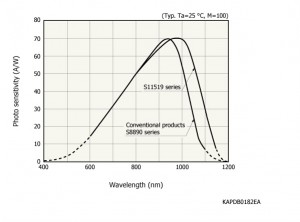 Laser Diode Wiring Diagram Burning Laser Diagram Wiring