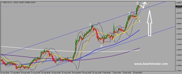 ELLIOTT WAVE PRINCIPLE - FX Traders Blog