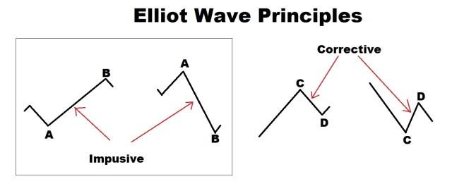 impulsive wave
