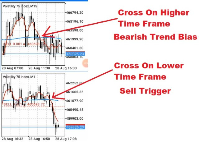 Bearish trend and Sell signal