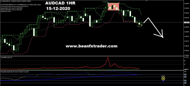 AUDCAD forecast for 15th December 20200