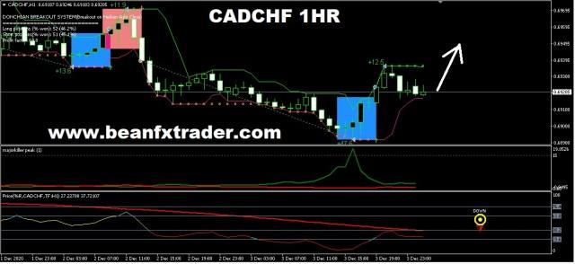 CADCHF FORECAST FOR 4TH DEC 2020