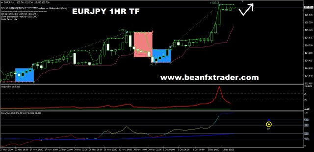 EURJPY forecast for 2nd Dec 2020