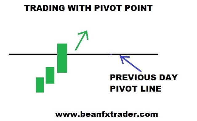 How to trade Pivot point MOVEMENT