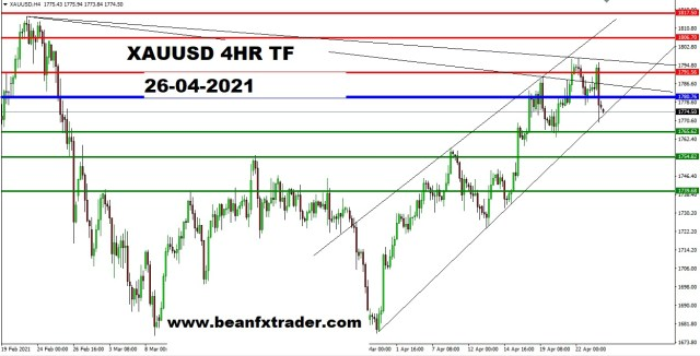XAUUSD 4HR PIVOT ANALYSIS 226th APR 2021