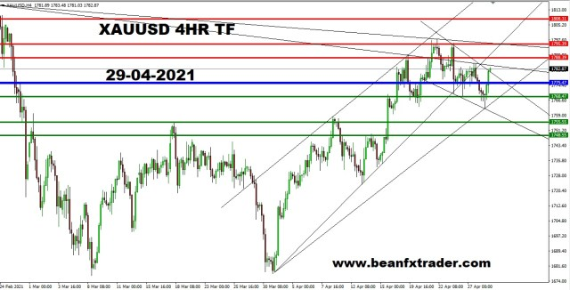 XAUUSD 4HR PIVOT ANALYSIS 29th APR 2021