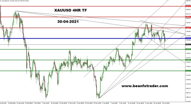 XAUUSD 4HR PIVOT ANALYSIS 30th APR 2021