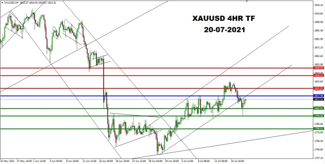 XAUUSD 4HR TF 18th July 2021 PIVOT AFTER