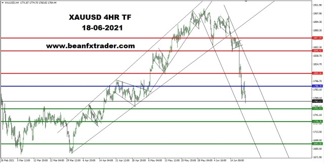 XAUUSD 4HR TF 18th June 2021 PIVOT after