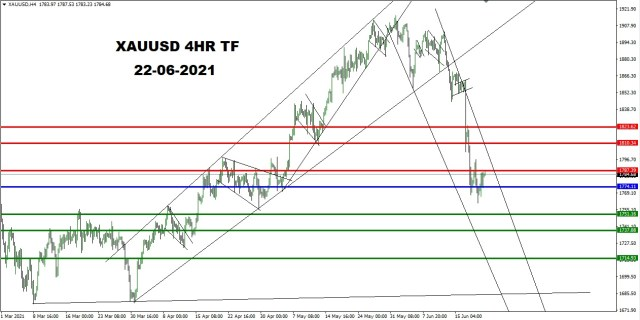 XAUUSD 4HR TF 19th June 2021 PIVOT AFTER