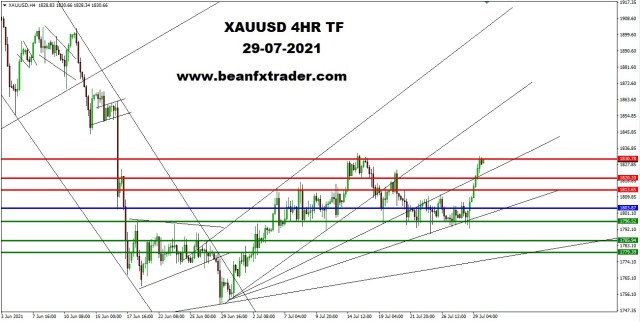 XAUUSD 4HR TF 28th July 2021 PIVOT After