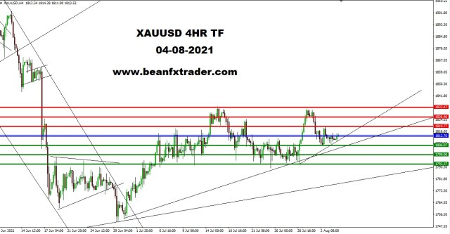 XAUUSD 4HR TF 2nd August 2021 PIVOT AFTER