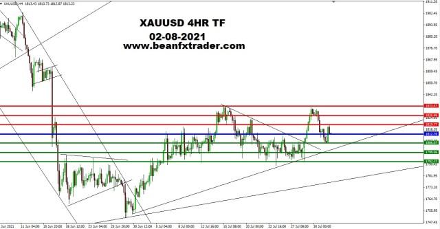 XAUUSD 4HR TF 2nd August 2021 PIVOT new