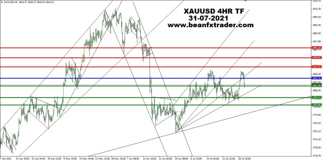 XAUUSD 4HR TF 30th July 2021 PIVOT after