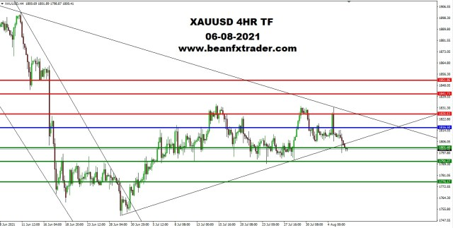 XAUUSD 4HR TF 5th August 2021 PIVOT after