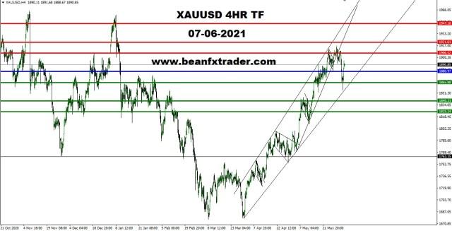 XAUUSD 4HR TF 7th June 2021 PIVOT l8tr