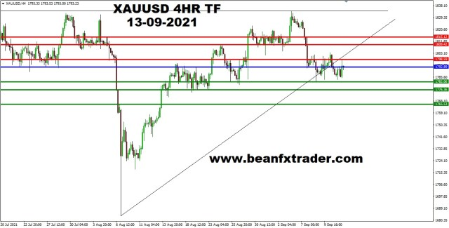 XAUUSD 4HR TF 9th September, 2021 PIVOT after