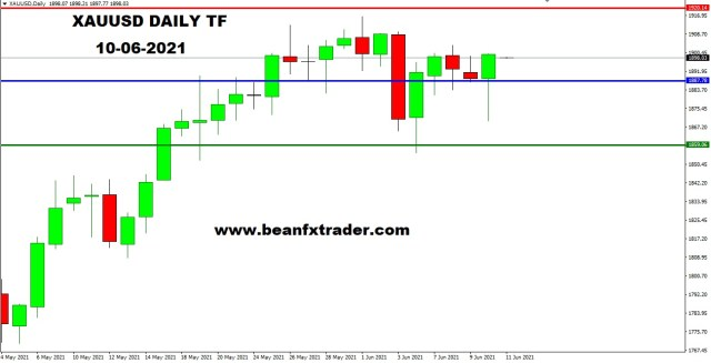XAUUSD DAILY 10th June 2021 weekly a