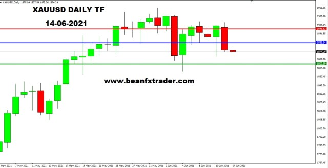XAUUSD DAILY 14th June 2021 weekly a