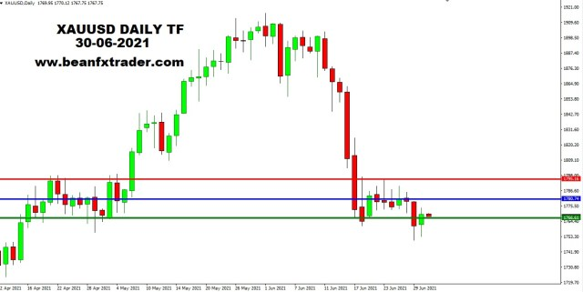 XAUUSD DAILY 1st July 2021 weekly