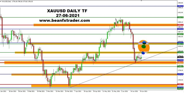 XAUUSD DAILY 27th June 2021 daily pus ma for beanfx