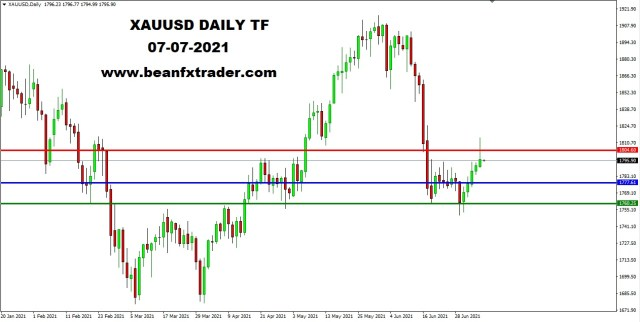 XAUUSD DAILY 7th July 2021 weekly