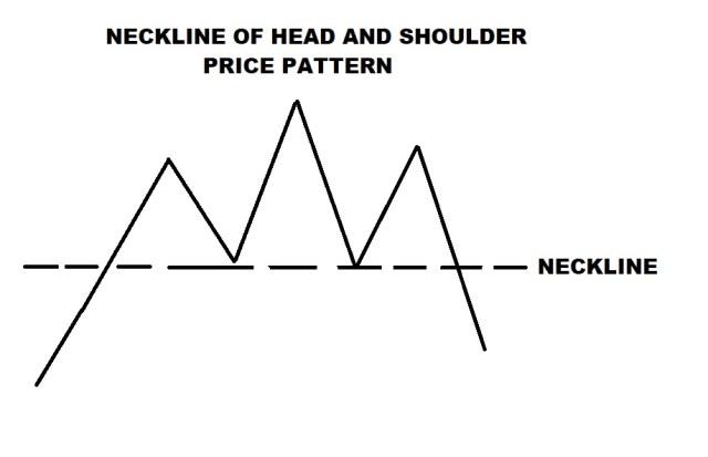 HEAD AND SHOULDER PATTERN NECKLINE