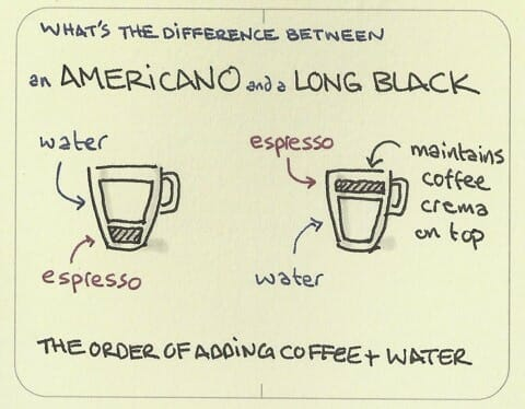 What Is An Americano Coffee? • Bean Ground