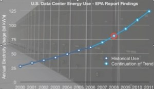 US Data Center Energy Usage