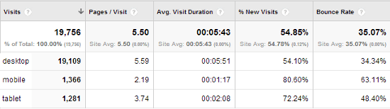 Example of Google Analytics for a site with mobile SEO issues.