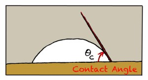 artemisdraws cartoon, contact angle, wettability