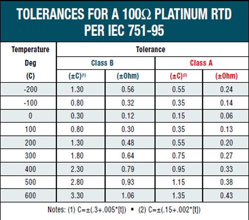 100 Ohm Platinum Wiring Diagram Bearing Rtd Bearing Sensor Embedment Rtd 100ohm Rtd