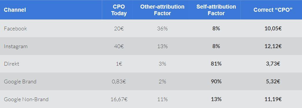 KPI und Channel Verteilung