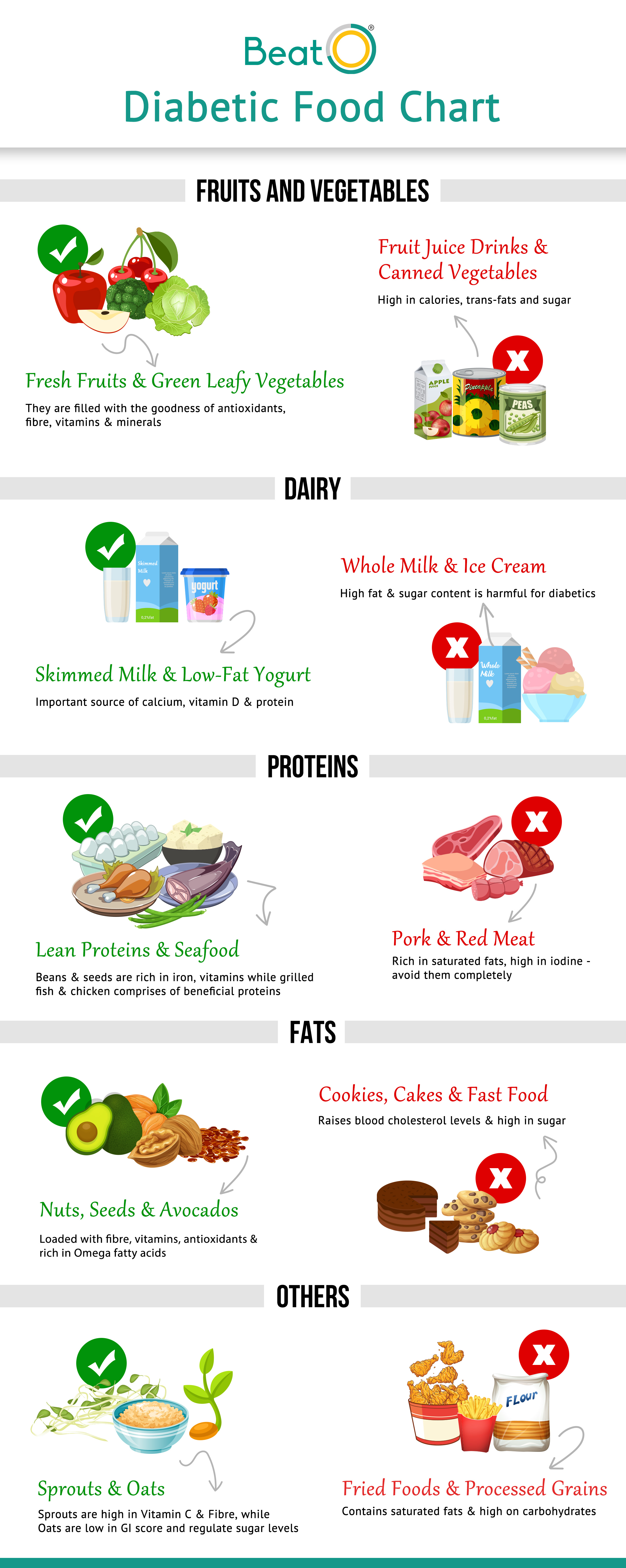 T Chart For Diabetics Foods To Eat Foods To Avoid